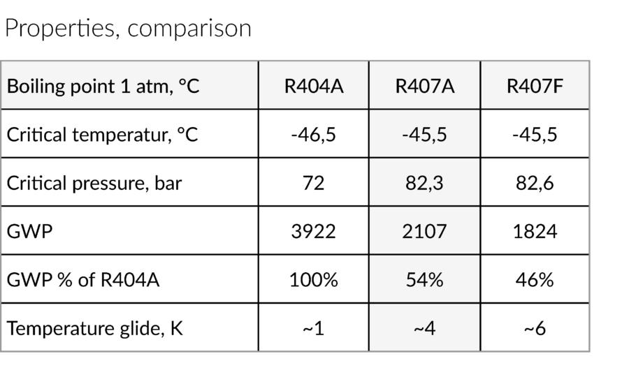 R407A comparison